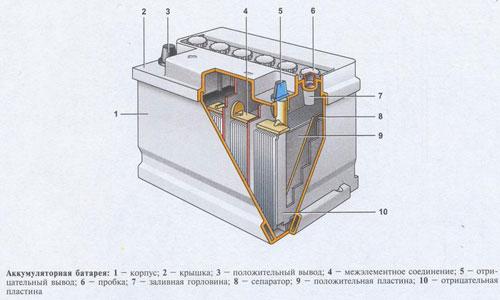 аккумулятор для автомобиля ваз 2107.